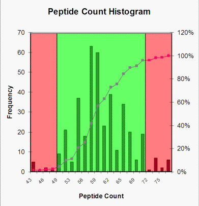 Peptide Count Histogram